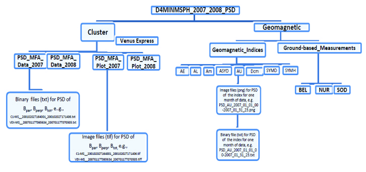 Diagram D4MINMSPH_PSD